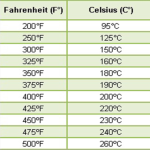 Tabla de conversion de temperatura Fahrenheit-celsius
